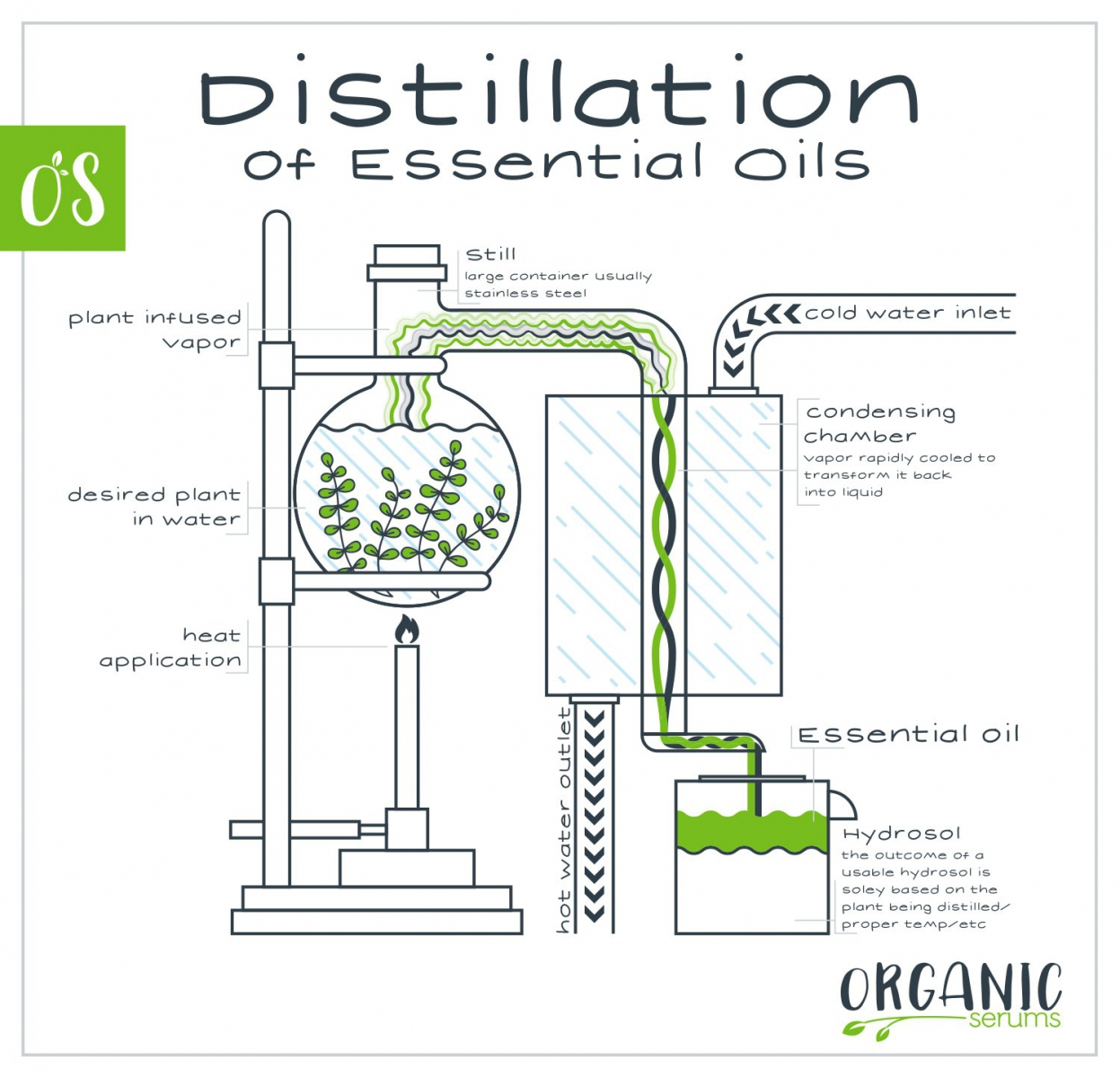 http://sunscent.vn/files/editor/images/distillation-graphic.jpg
